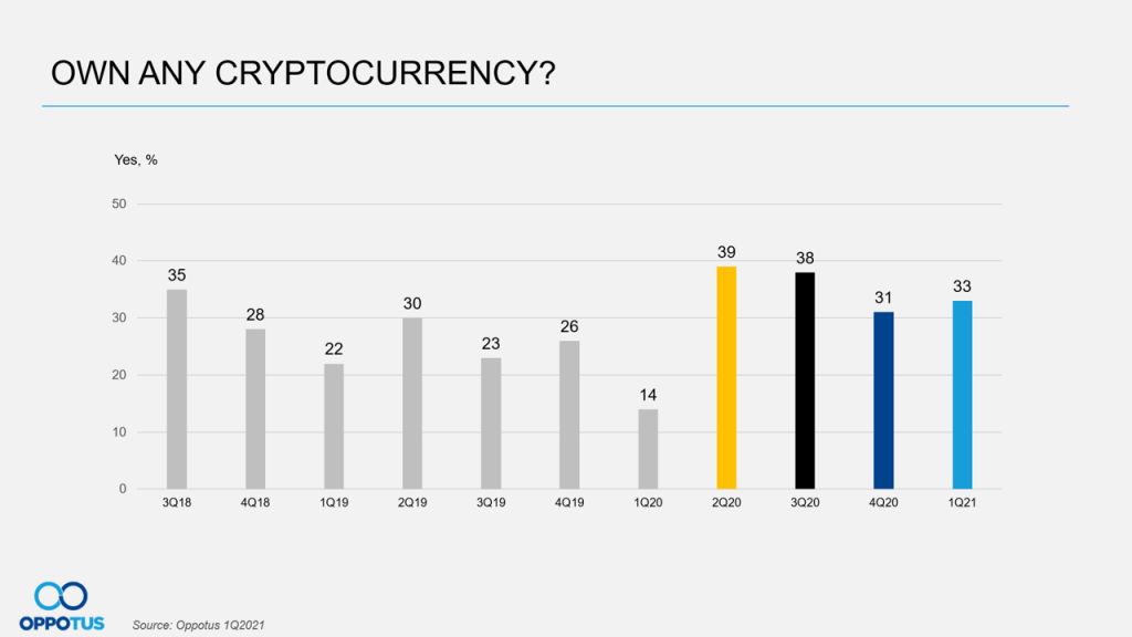 Crypto Incidence
