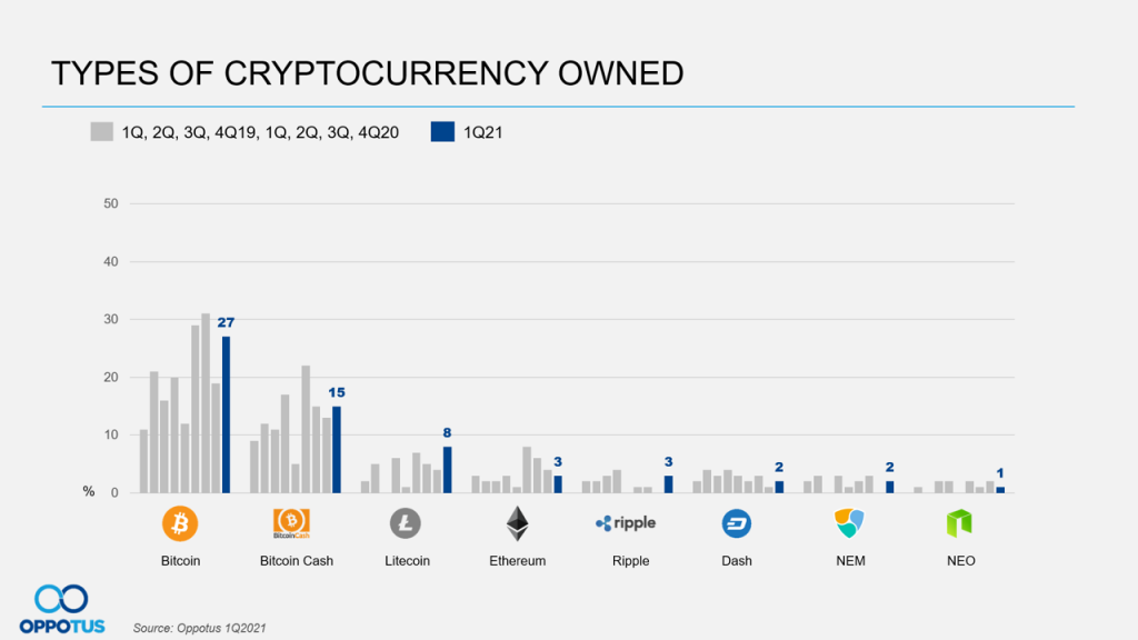 Types of Crypto Owned