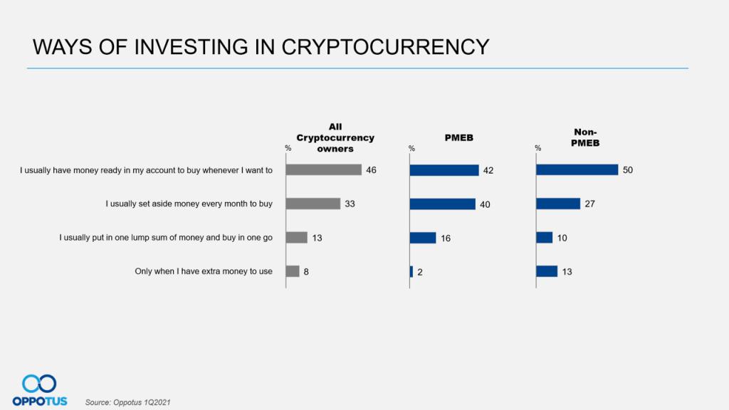 Ways of Investing Crypto