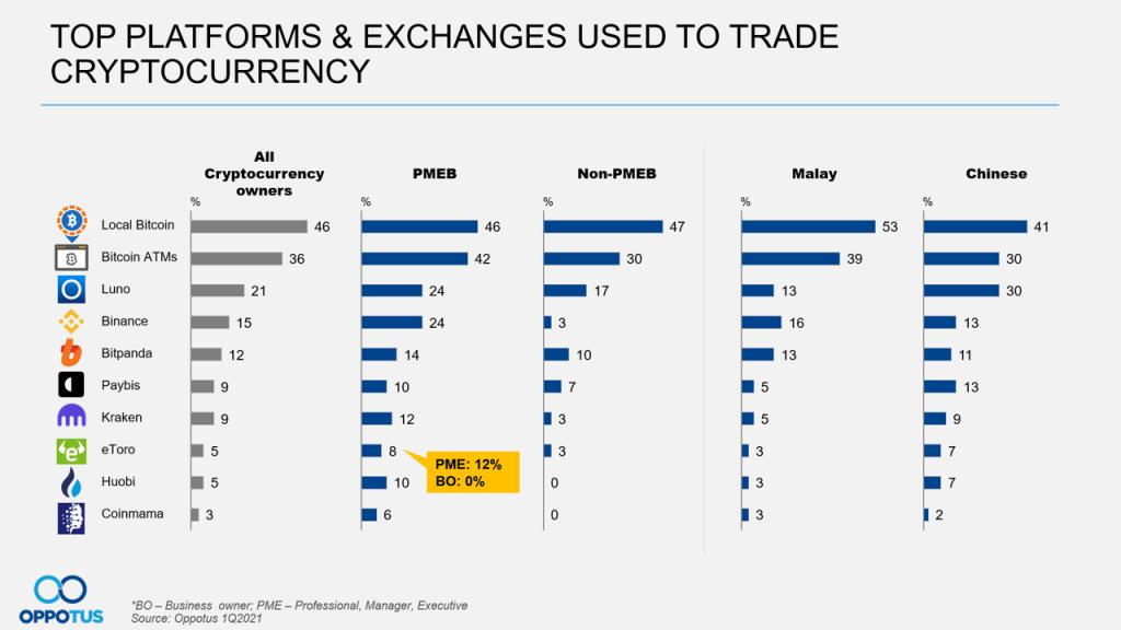 Platforms & Exchanges