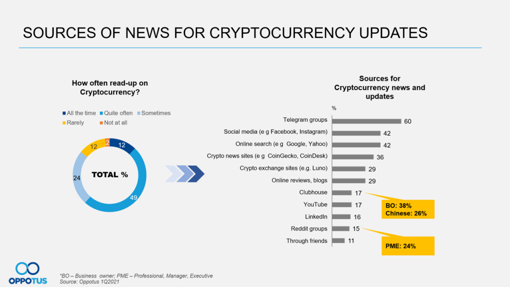 Sources of Crypto News