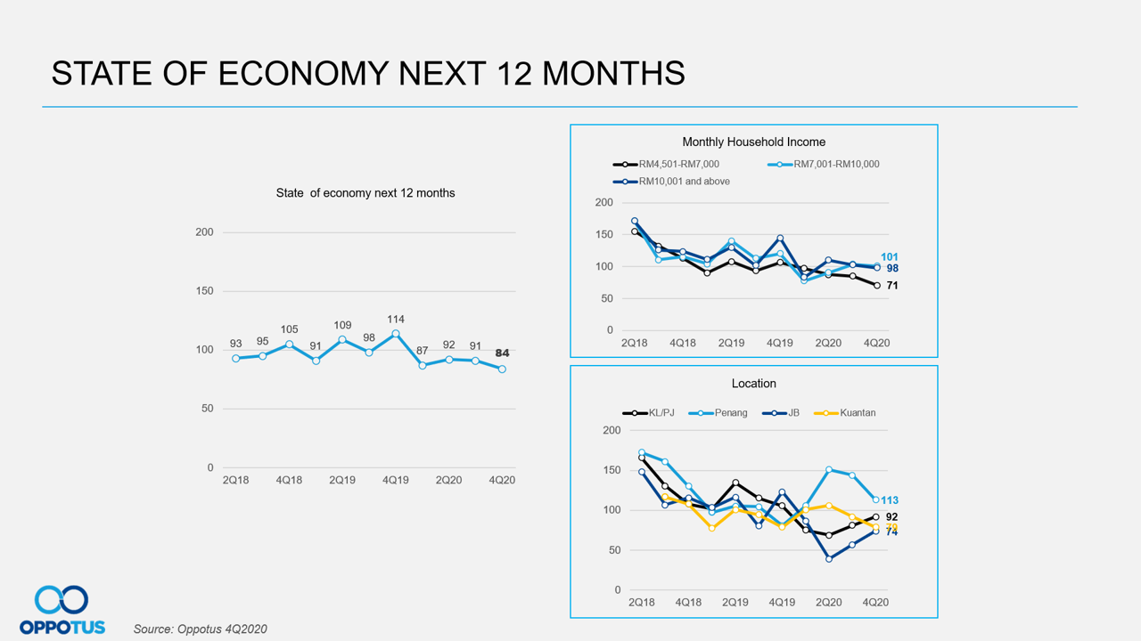 State of Economy Next 12 Months