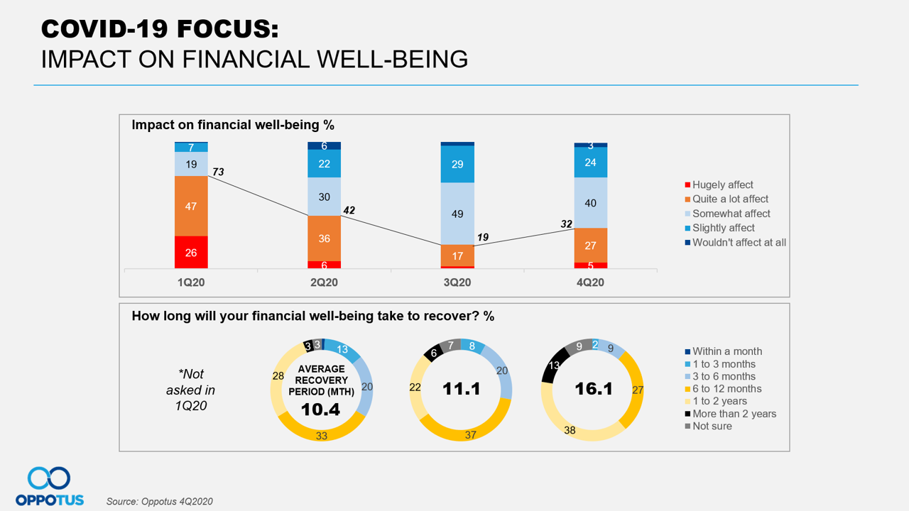 COVID-19 Impact on Financial Well-Being