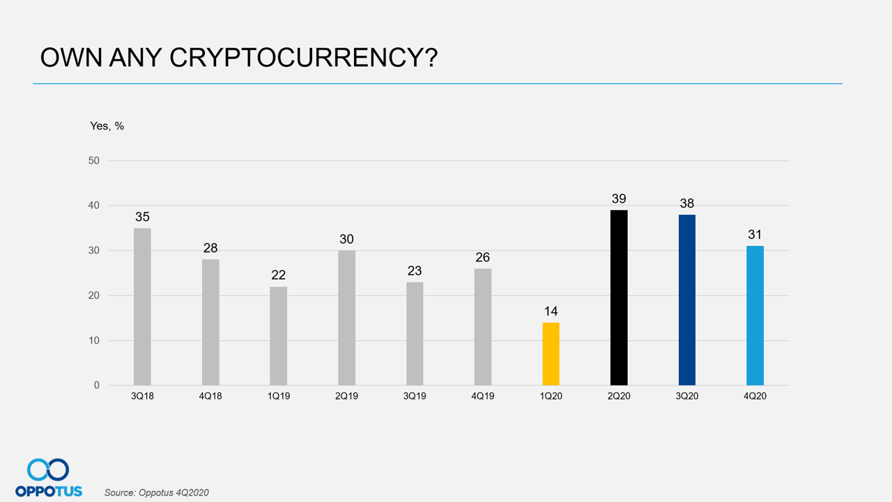 Own Any Cryptocurrency?