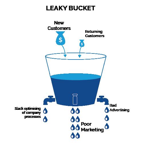 Leaky bucket, bad marketing, bad advertising, customer satisfaction