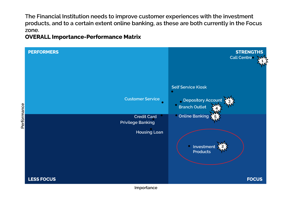 overall importance performance matrix, customer satisfaction