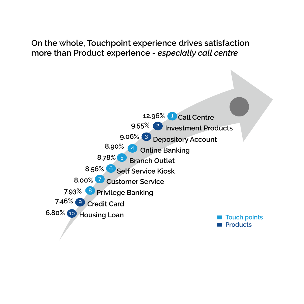 touchpoint experience, call centre, products, customer satisfaction