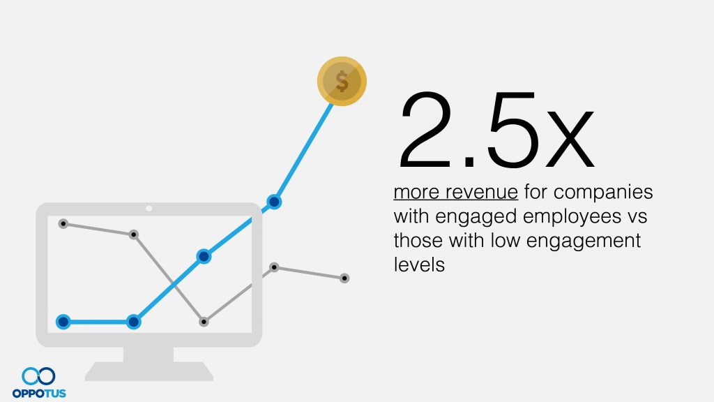 2.5x more revenue for companies with engaged employees vs those with low engagement levels