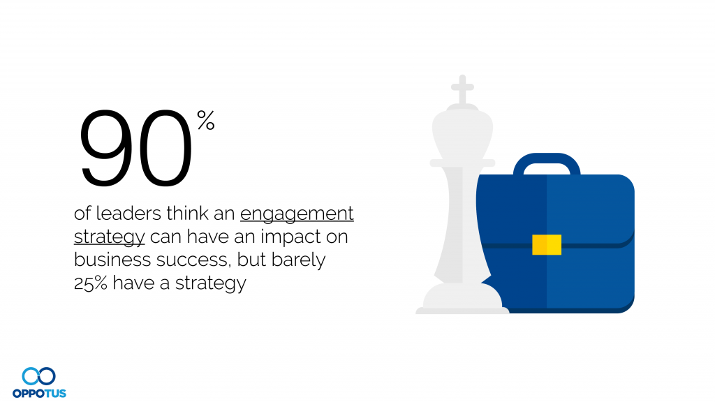 90% of leaders think an engagement strategy can have an impact on business success, but barely 25% have a strategy.