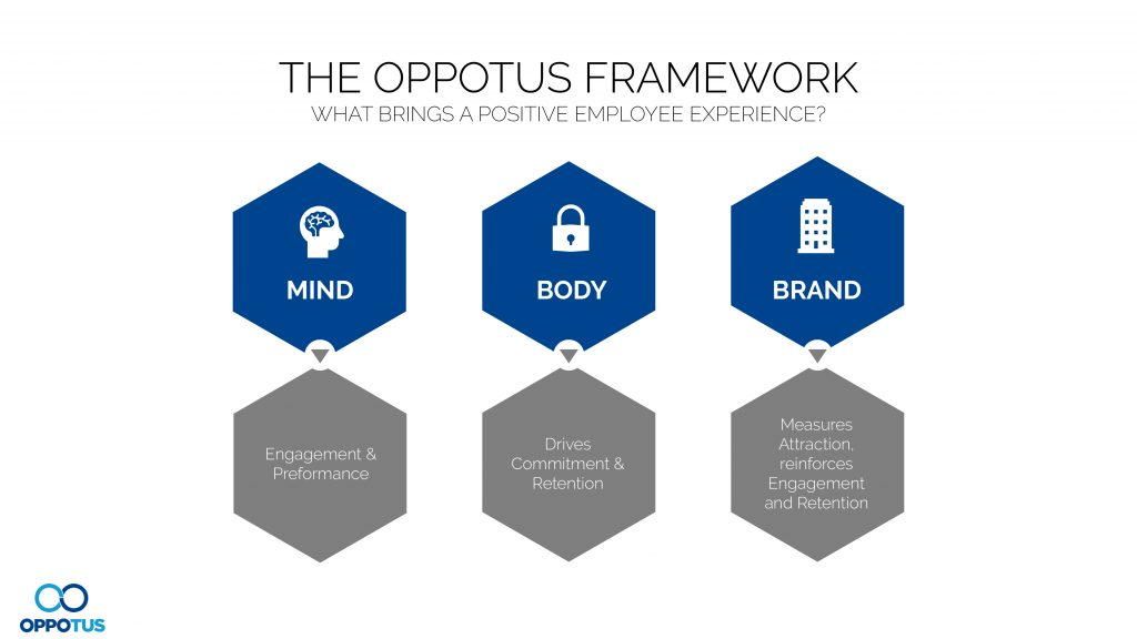 The factors that govern the employee experience can be broken down into 3 categories: Mind, Body and Brand.