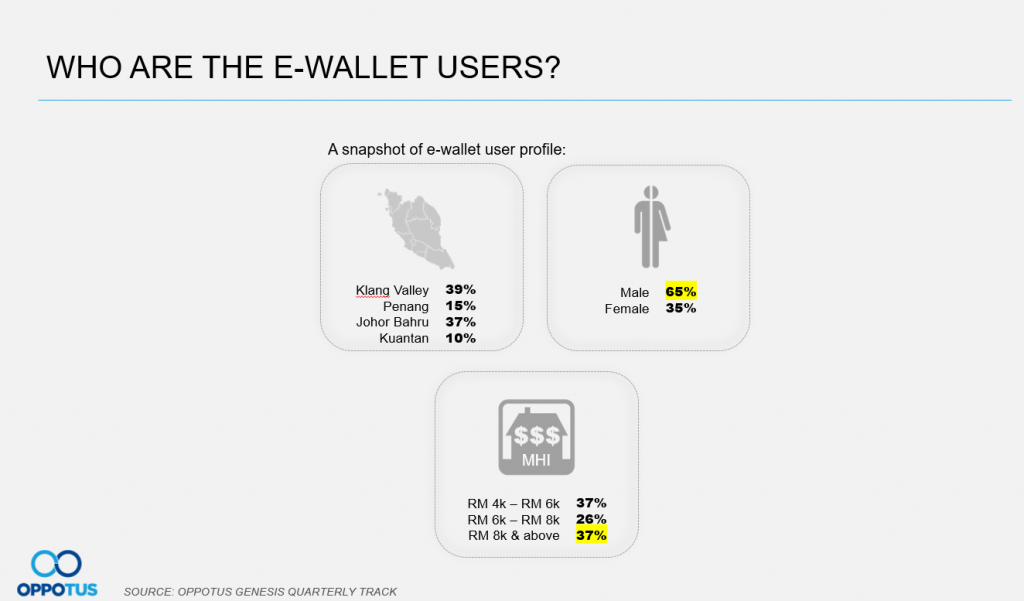 E-wallet users are mainly males from higher income groups