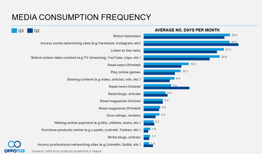 Reading online news has dropped the most significantly in Q3 compared to other media consumption