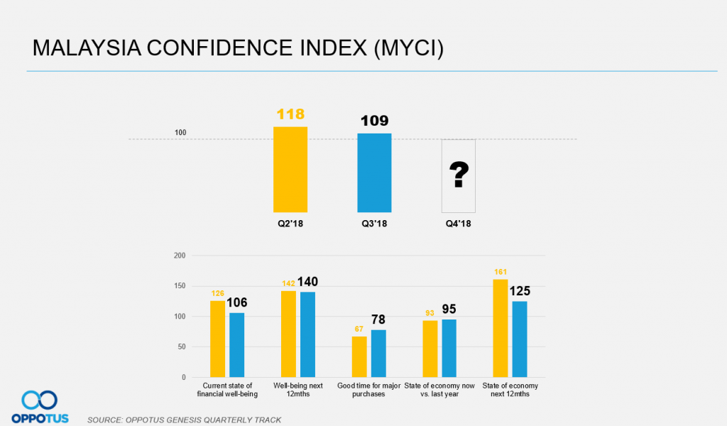 Malaysian confidence index has dropped since the 14th GE, but remains high