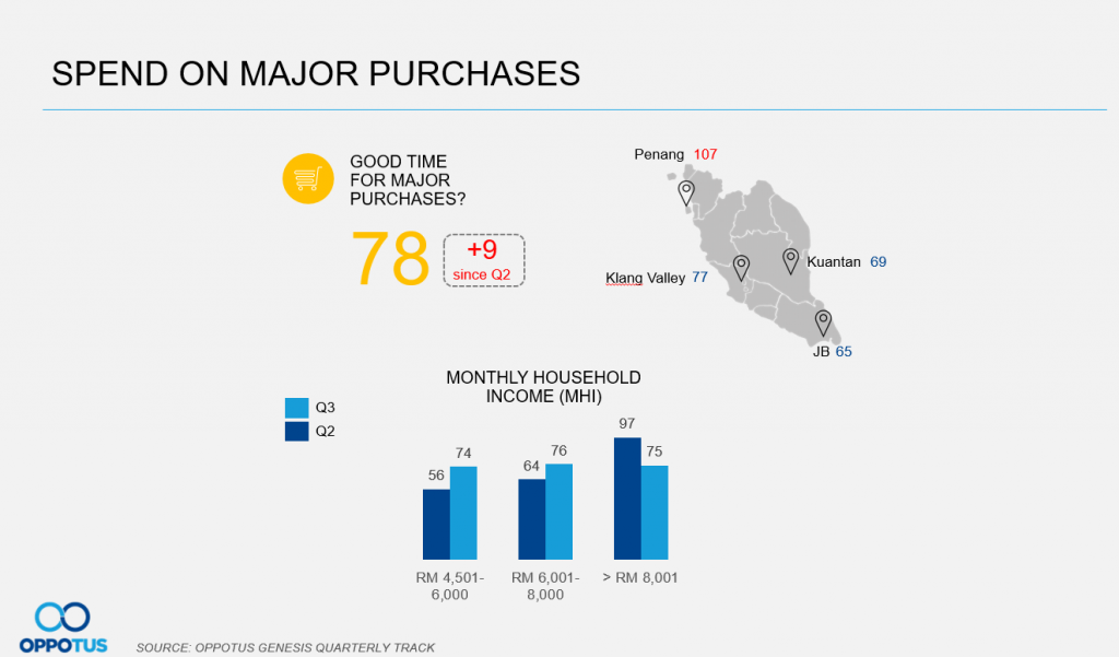 Zerorising of GST has made malaysians slightly more willing to spend, but they remain cautious