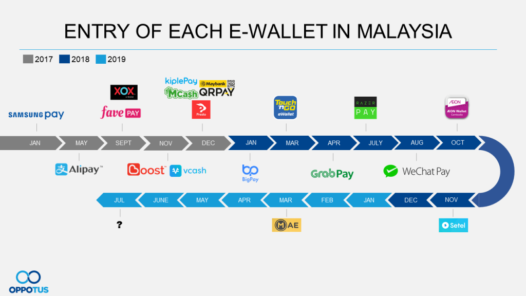 Navigating The E Wallet Landscape Of Malaysia Oppotus