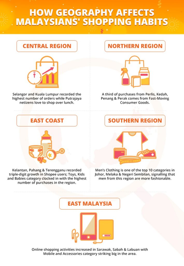 Malaysian shopping habits by Shopee