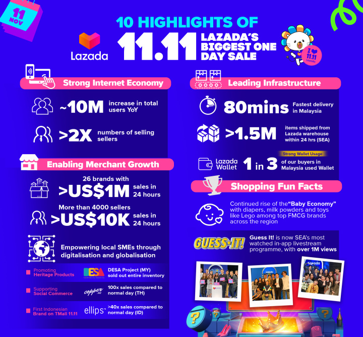 10 Highlights of shopping by Lazada