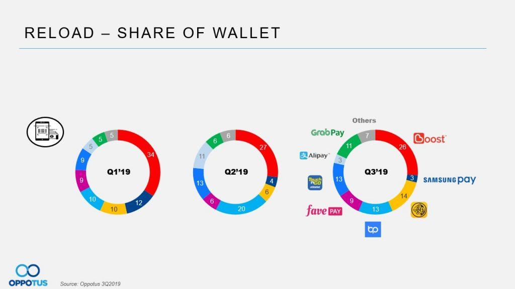 Table 10 e-wallets