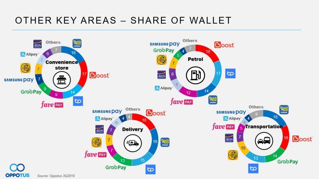 Table 11 e-wallets