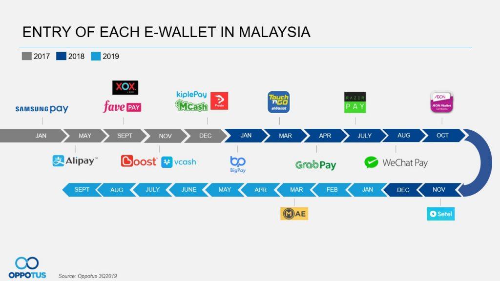 Table 1 e-wallets