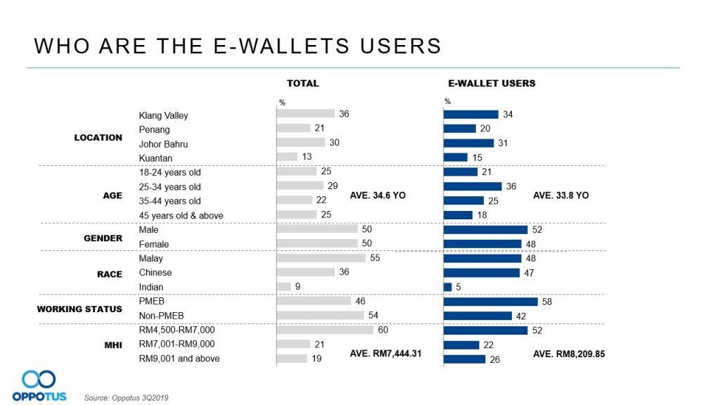 Table 4 e-wallets