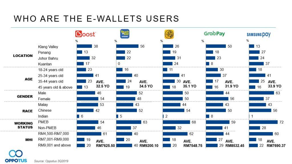 table 5 e-wallets