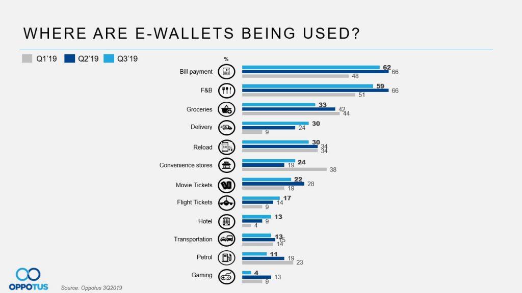 Table 6 e-wallets