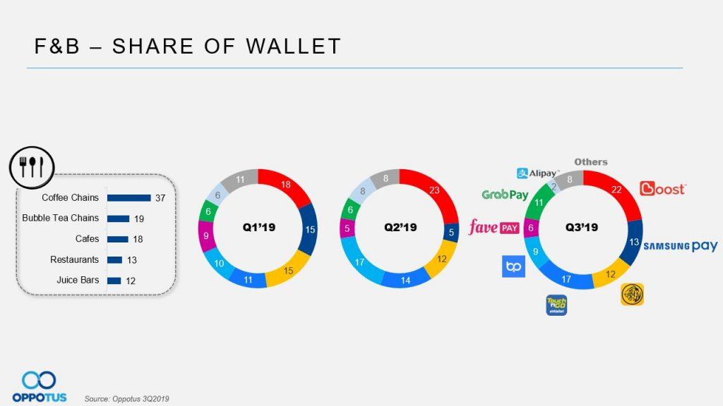 table 7 e-wallets