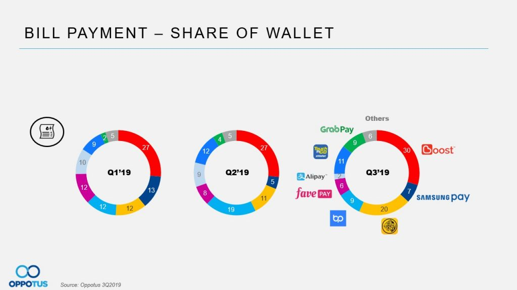 Table 8 e-wallets