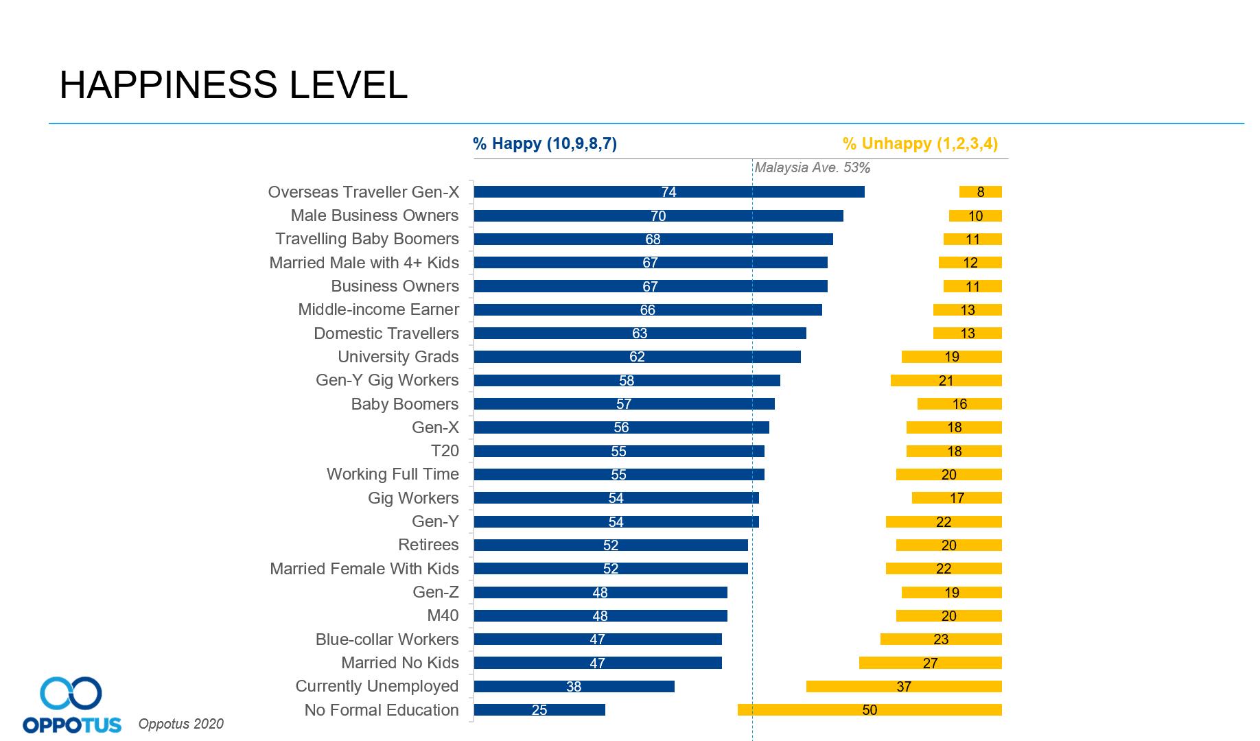 Malaysian happiness chart