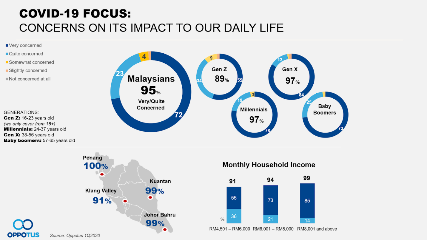 Concerns on Its Impact to Our Daily Life