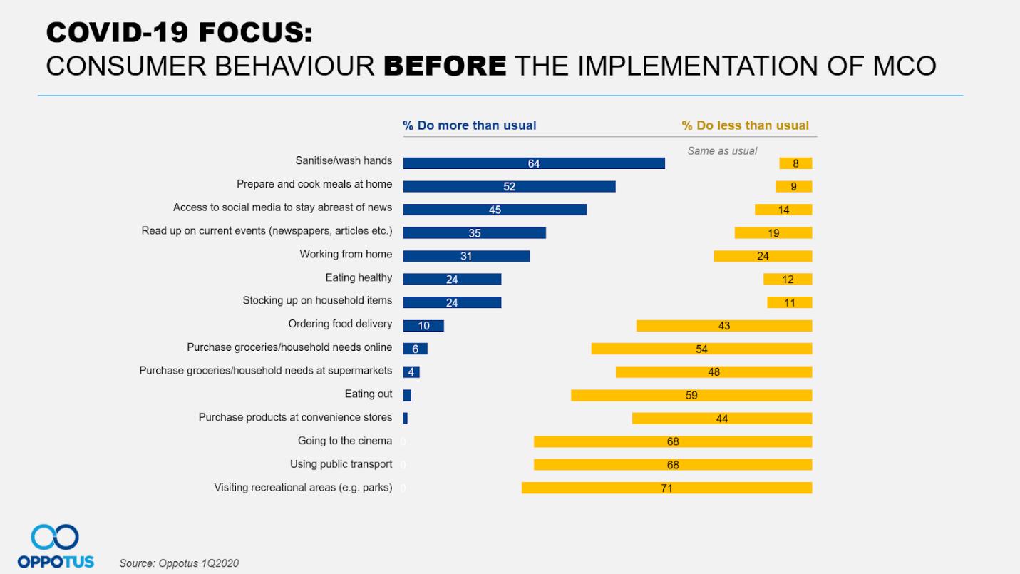 Consumer Behaviour Before Implementation of MCO
