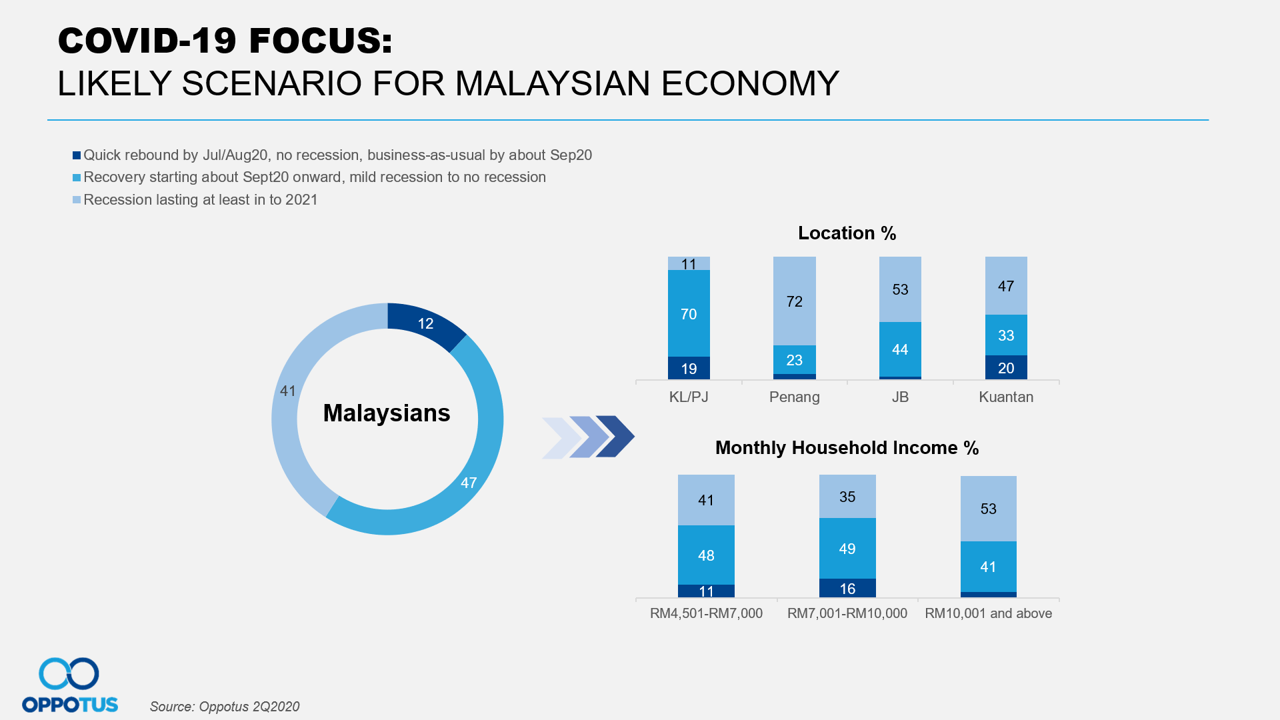 Likely Scenario for Malaysian Economy
