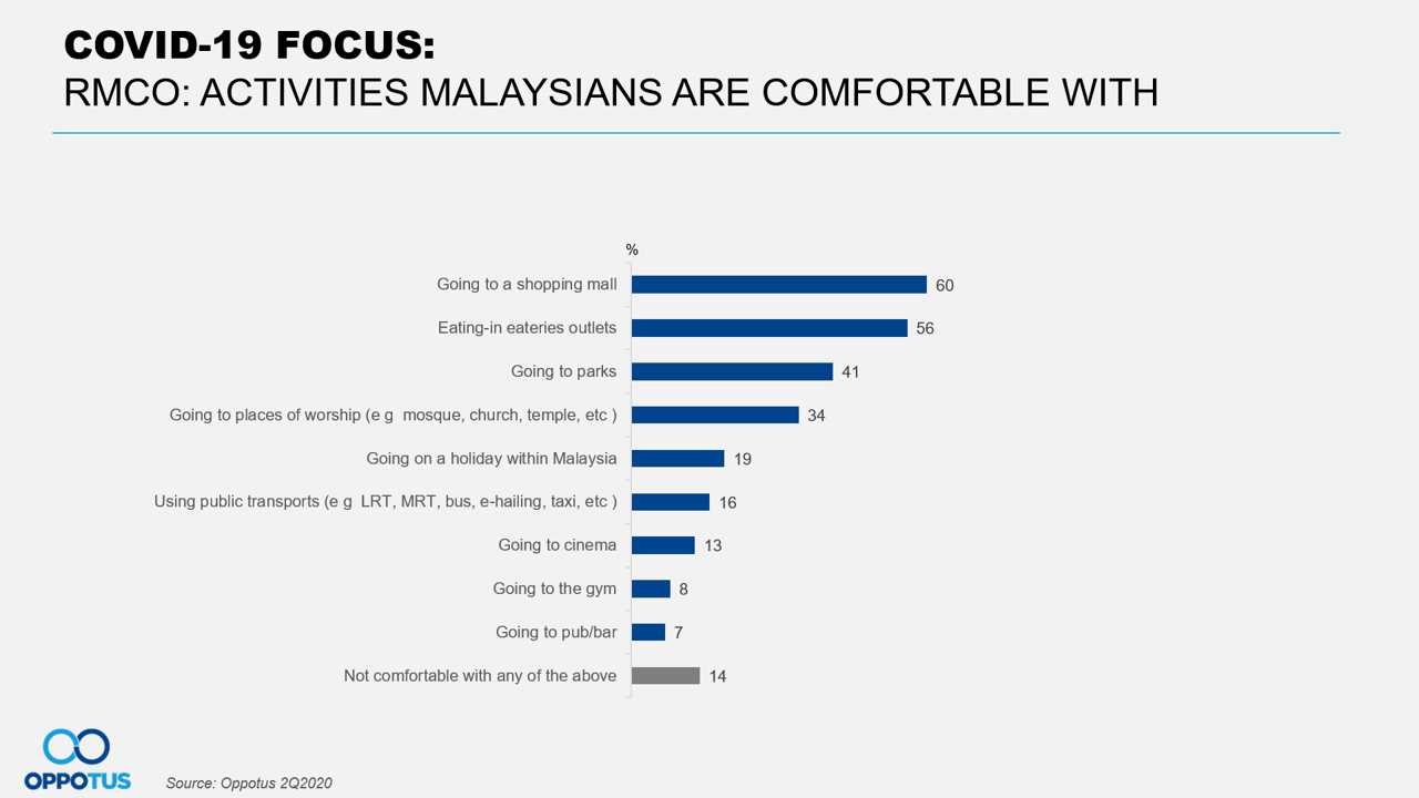 Activities Malaysians are Comfortable with