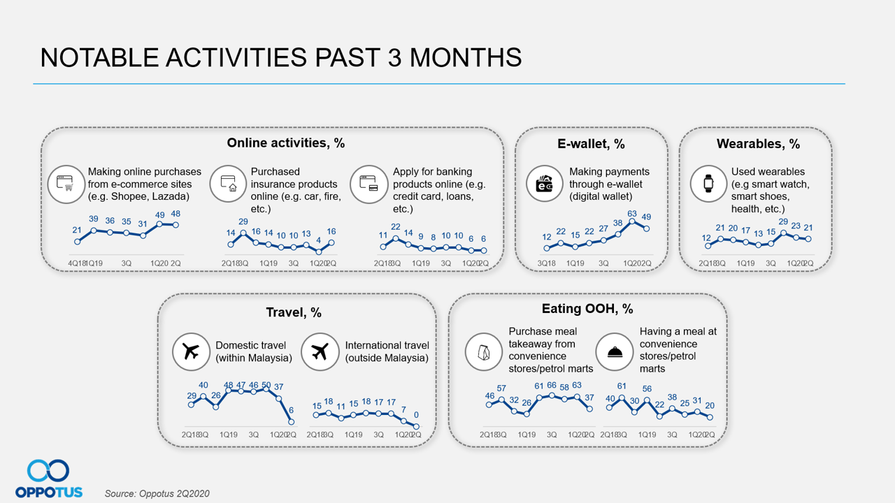 Notable Activities Past 3 Months