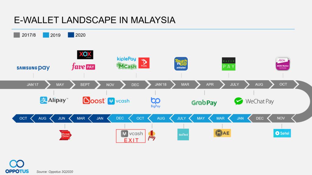 E-wallet landscape in Malaysia