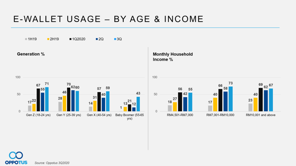 E-wallet usage in Malaysia by age and income