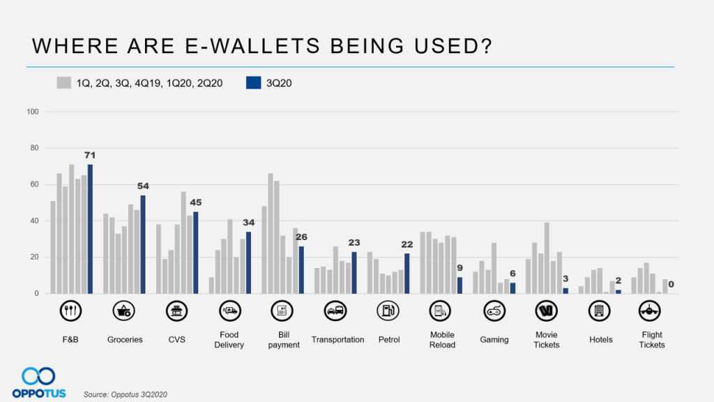 where are e-wallets being used in Malaysia?