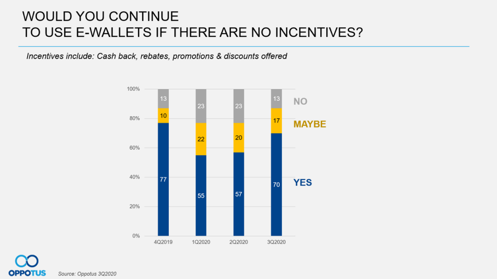 Would you continue to use e-wallets if there are no incentives?