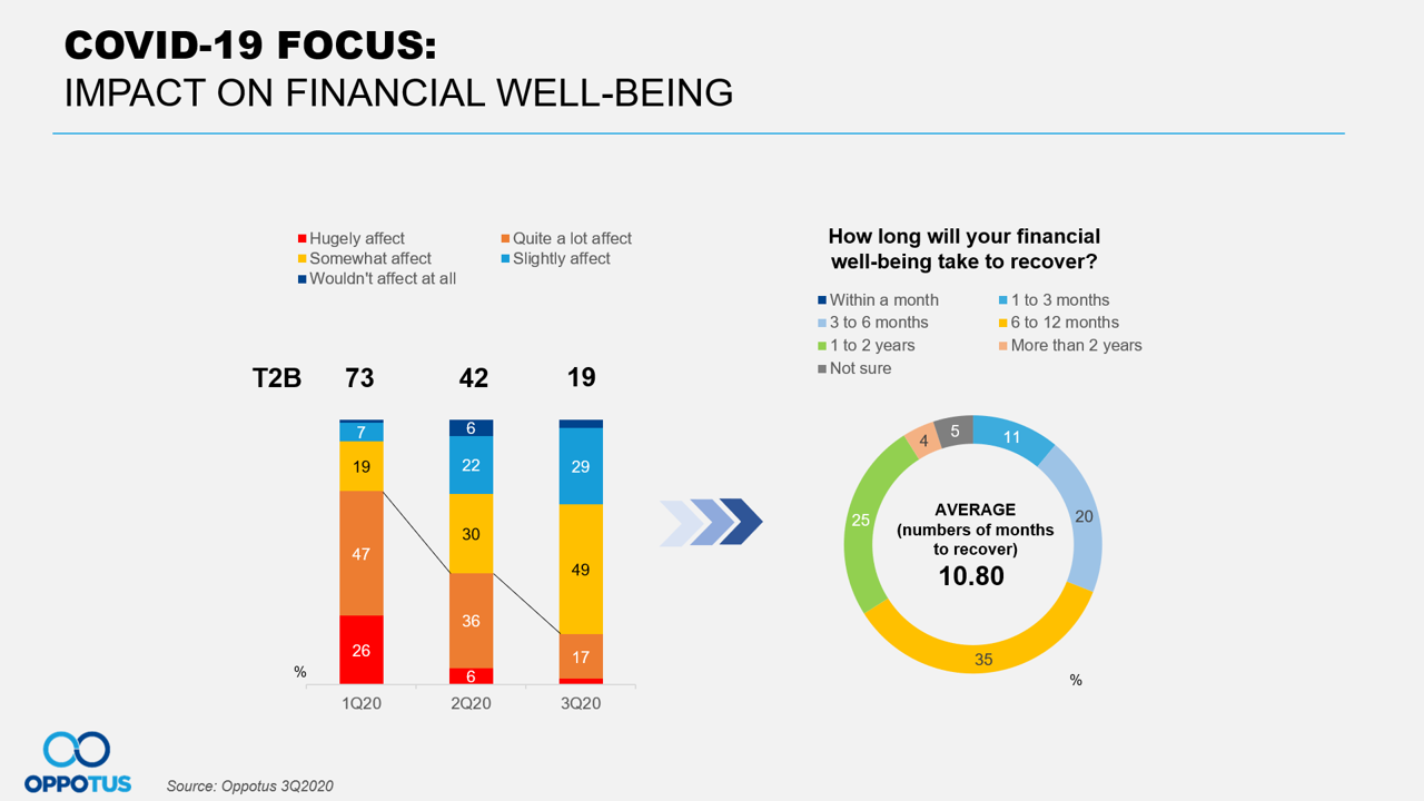 Impact to Financial Well-being