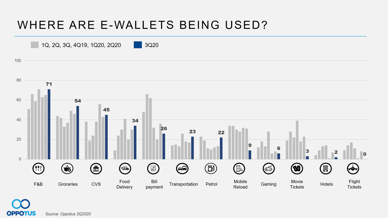 Where are E-wallets Being Used