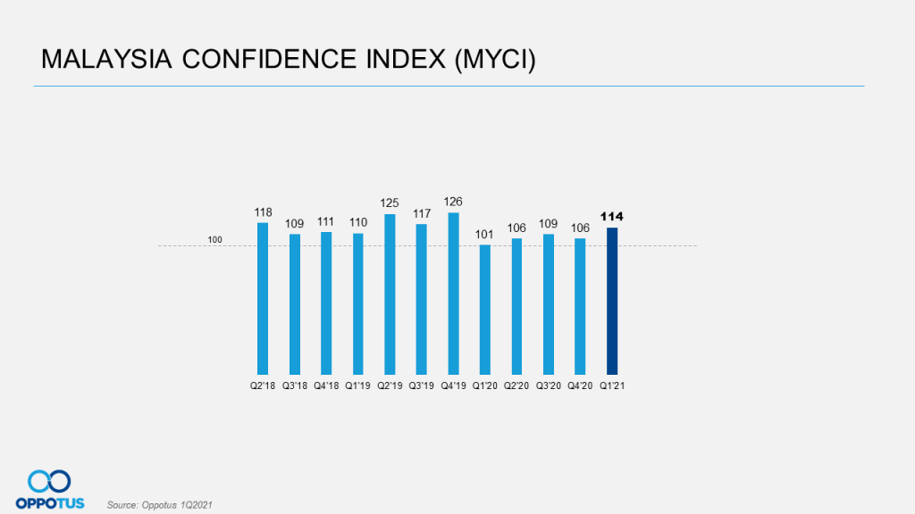 Malaysian Confidence Index, confidence in MCO 2.0
