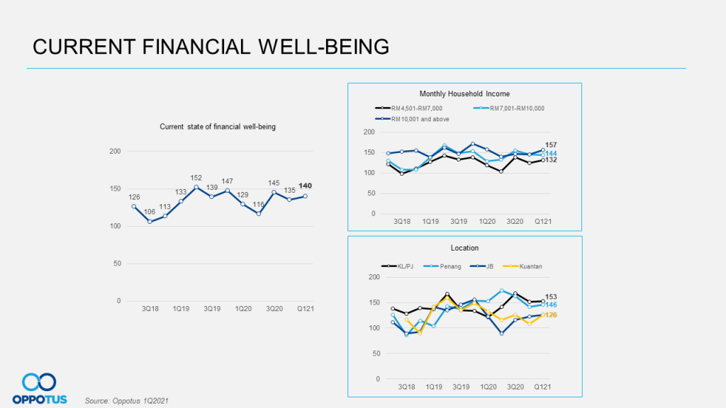Current Financial Well-Being