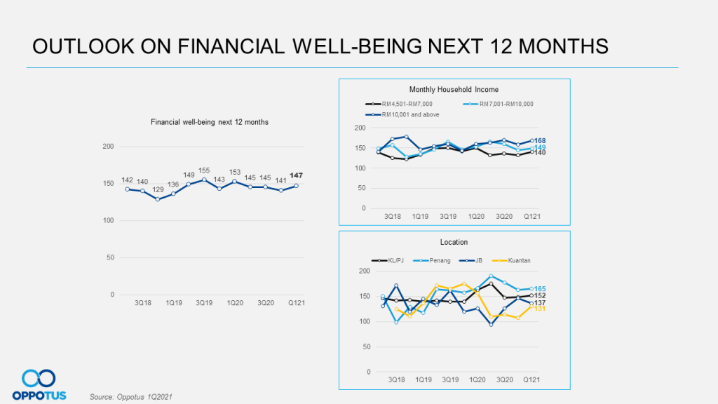 Outlook on Financial Well-Being Next 12 Months