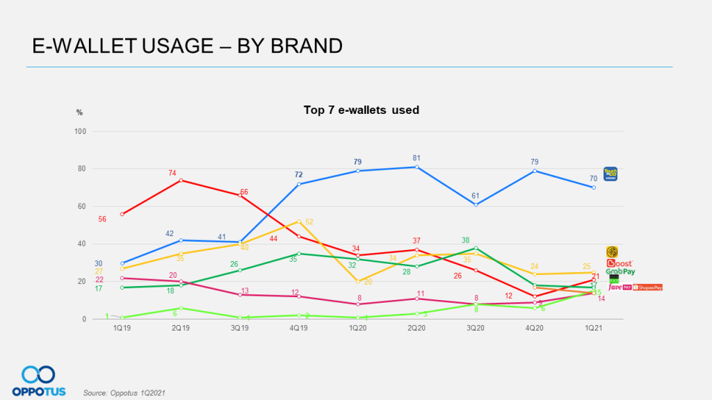 E-wallet Usage By Brand