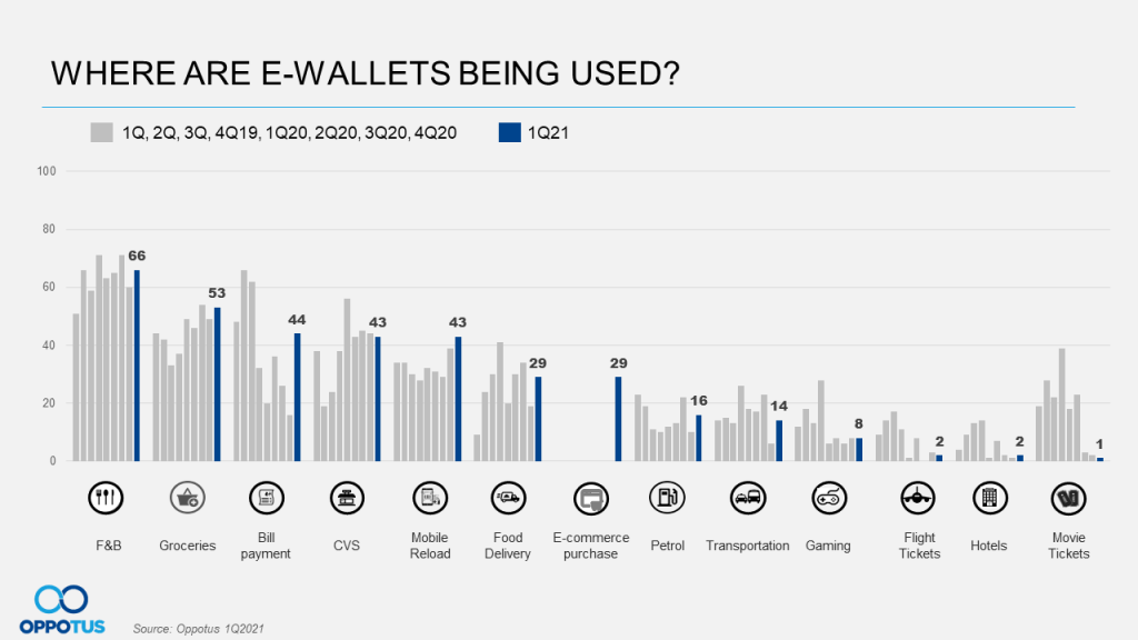Where are E-wallets Being Used?