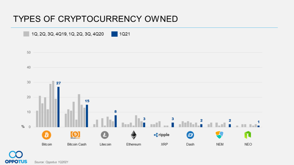 Types of Cryptocurrency Owned